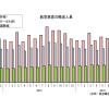 16年9月の国際線3.0%増140万人、国内線0.7%減850万人 国交省月例経済