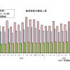 16年10月の国際線3.7%増143万人、国内線1.5%増864万人 国交省月例経済