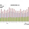 16年11月の国際線8.7%増142万人、国内線2.8%増815万人 国交省月例経済