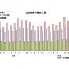 16年12月の国際線8.0%増147万人、国内線4.9%増767万人 国交省月例経済