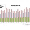 17年1月の国際線8.2%増151万人、国内線4.2%増743万人 国交省月例経済