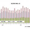 17年3月の国際線6.7%増156万人、国内線6.6%増869万人 国交省月例経済