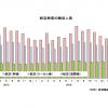 17年4月の国際線4.3%増145万人、国内線6.3%増732万人 国交省月例経済