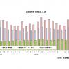 17年6月の国際線0.5%増141万人、国内線6.8%増784万人 国交省月例経済