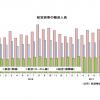 17年10月の国際線7.7%増154万人、国内線1.6%増876万人 国交省月例経済