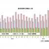 17年11月の国際線7.4%増153万人、国内線5.4%増858万人 国交省月例経済