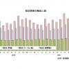17年12月の国際線5.8%増156万人、国内線2.2%増782万人 国交省月例経済