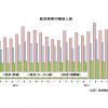18年1月の国際線1.7%増153万人、国内線1.0%増749万人 国交省月例経済