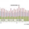 18年5月の国際線10.4%増156万人、国内線0.7%増822万人 国交省月例経済