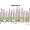 18年6月の国際線13.5%増160万人、国内線2.6%増803万人 国交省月例経済