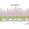 18年7月の国際線9.7%増169万人、国内線1.0%減838万人 国交省月例経済
