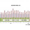 18年9月の国際線4.6%増156万人、国内線6.7%減811万人 国交省月例経済