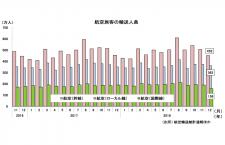 18年12月の国際線0.9%増157万人、国内線4.0%増814万人 国交省月例経済