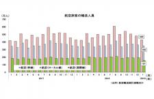 19年1月の国際線1.9%増156万人、国内線4.1%増778万人 国交省月例経済