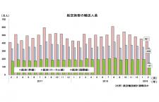 19年2月の国際線1.4%減147万人、5年8カ月ぶり前年割れ 国交省月例経済