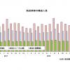 19年3月の国際線0.9%減166万人、国内線4.0%増905万人 国交省月例経済