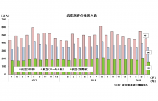 19年4月の国際線2.6%減154万人、国内線3.3%増791万人 国交省月例経済