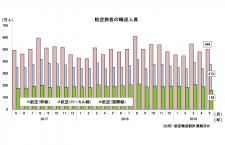19年5月の国際線1.6%増159万人、国内線6.3%増872万人 国交省月例経済