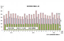 19年6月の国際線1.6%増163万人、国内線2.3%増820万人 国交省月例経済