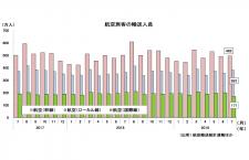 19年7月の国際線0.9%増170万人、国内線4.9%増877万人 国交省月例経済