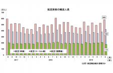 19年8月の国際線、1.1%減174万人 4カ月ぶり前年割れ 国交省月例経済