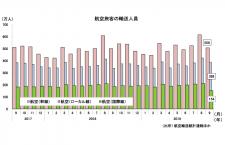 19年9月の国際線1.9%減153万人、国内線10.6%増895万人 国交省月例経済