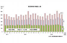19年10月の国際線2.6%減155万人、国内線0.2%増885万人 国交省月例経済