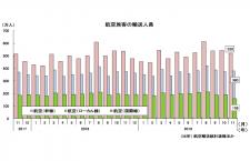 19年11月の国際線1.6%増158万人、国内線2.5%増900万人 国交省月例経済