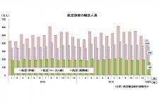 20年1月の国際線3.2%増161万人、国内線3.4%増803万人 国交省月例経済