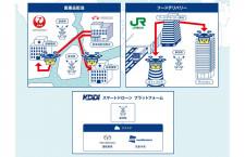 医薬品や食品をドローン宅配 KDDIやJAL、JR東日本ら東京都の実験参画