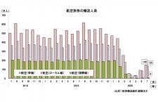 7月の国際線96.7%減5.6万人、国内線67.6%減283万人 国交省月例経済