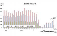 10月の国内線51.2%減432万人、国際線95.5%減7万人 国交省月例経済