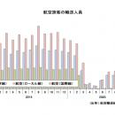 20年11月の国内線45.0%減494万人、国際線94.7%減8万人 国交省月例経済