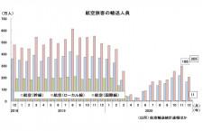12月の国際線、9カ月ぶり10万人超え 国交省月例経済