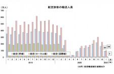 1月の国内線、7カ月ぶり100万人台に 国交省月例経済