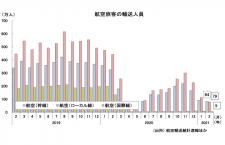 2月の国内線、2カ月連続100万人台 国交省月例経済