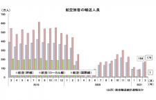 3月の国内線、3カ月ぶり300万人超 国交省月例経済