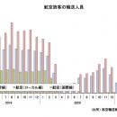 4月の国内線、2カ月連続300万人超 国交省月例経済
