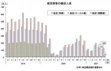 5月の国内線、3カ月ぶり300万人割れ 国交省月例経済
