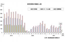 7月の国内線、3カ月ぶり300万人台 国交省月例経済