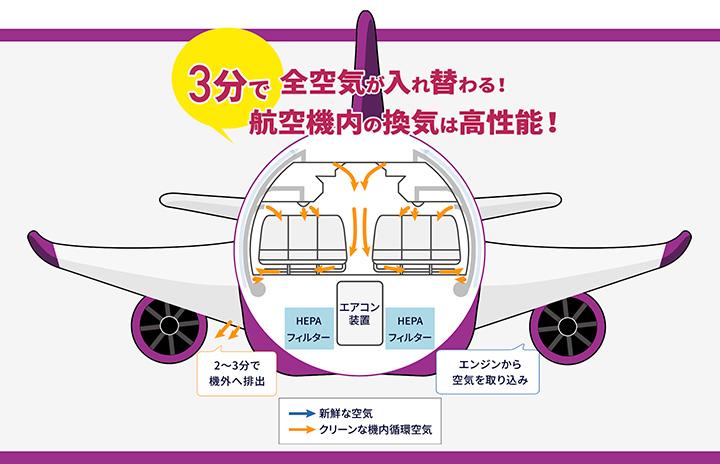 ピーチ、機内換気周知の特設ページ 感染拡大防止、乗客の不安一掃