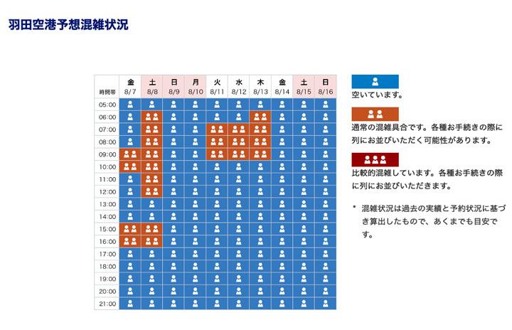 ANA、お盆の空港混雑予測を公開 羽田など6空港
